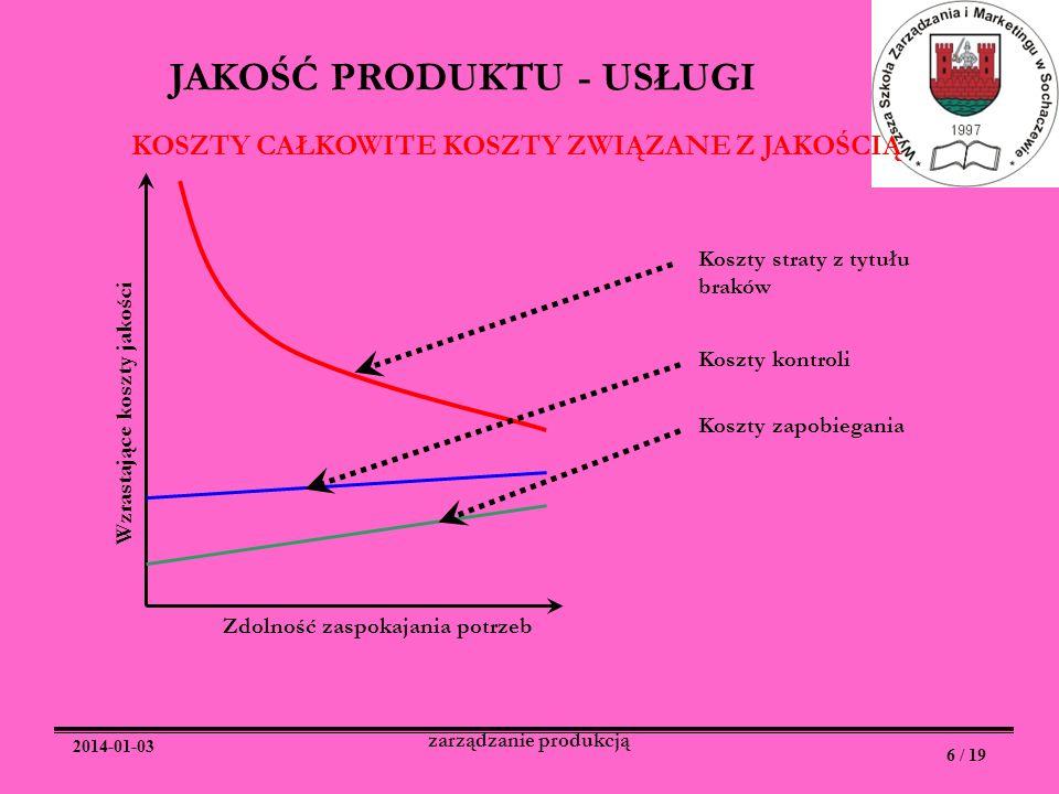 2014-01-03 6 / 19 zarządzanie produkcją JAKOŚĆ PRODUKTU - USŁUGI Zdolność zaspokajania potrzeb Wzrastające koszty jakości Koszty zapobiegania Koszty k
