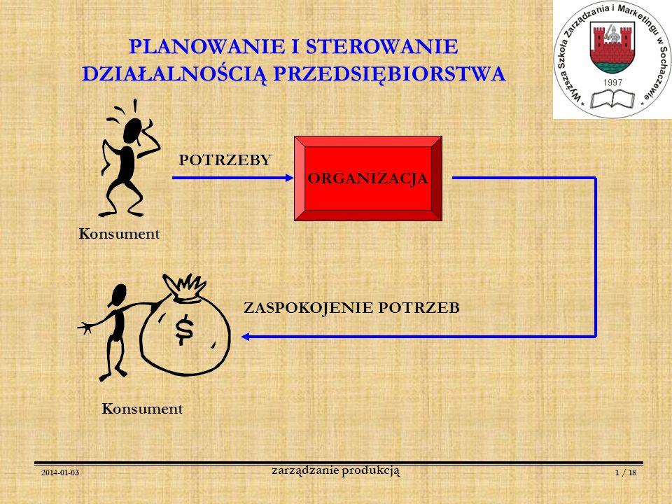 2014-01-031 / 18 zarządzanie produkcją PLANOWANIE I STEROWANIE DZIAŁALNOŚCIĄ PRZEDSIĘBIORSTWA Konsument POTRZEBY ORGANIZACJA ZASPOKOJENIE POTRZEB Kons