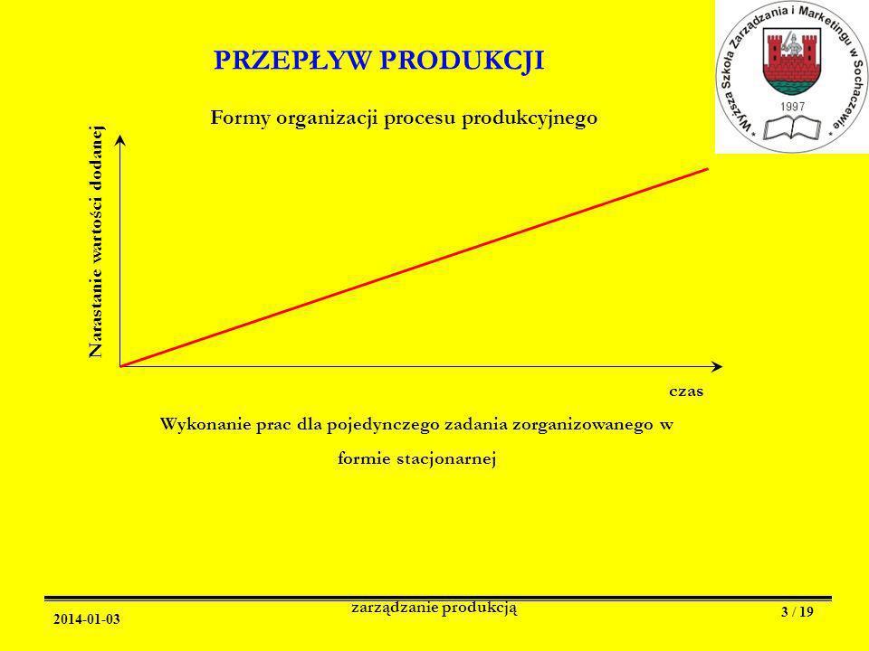 2014-01-03 zarządzanie produkcją 3 / 19 PRZEPŁYW PRODUKCJI Formy organizacji procesu produkcyjnego czas Narastanie wartości dodanej Wykonanie prac dla pojedynczego zadania zorganizowanego w formie stacjonarnej