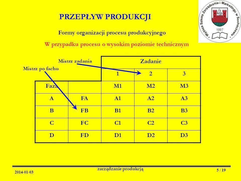 2014-01-03 zarządzanie produkcją 5 / 19 PRZEPŁYW PRODUKCJI Formy organizacji procesu produkcyjnego W przypadku procesu o wysokim poziomie technicznym Zadanie 123 FazaM1M2M3 AFAA1A2A3 BFBB1B2B3 CFCC1C2C3 DFDD1D2D3 Mistrz po fachu Mistrz zadania