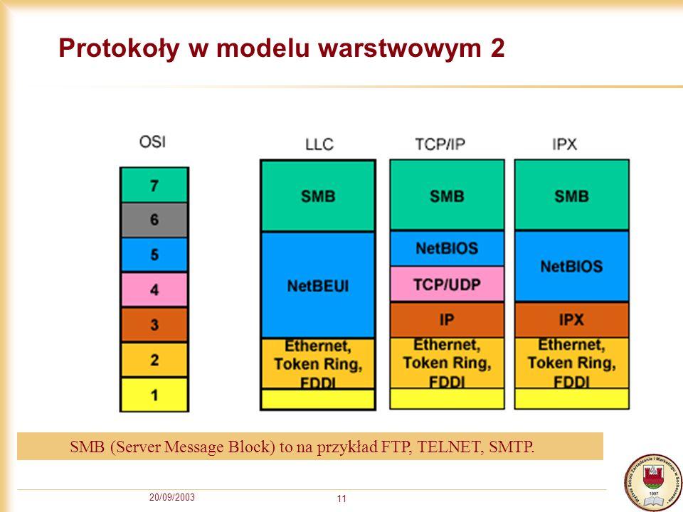 20/09/2003 11 Protokoły w modelu warstwowym 2 SMB (Server Message Block) to na przykład FTP, TELNET, SMTP.