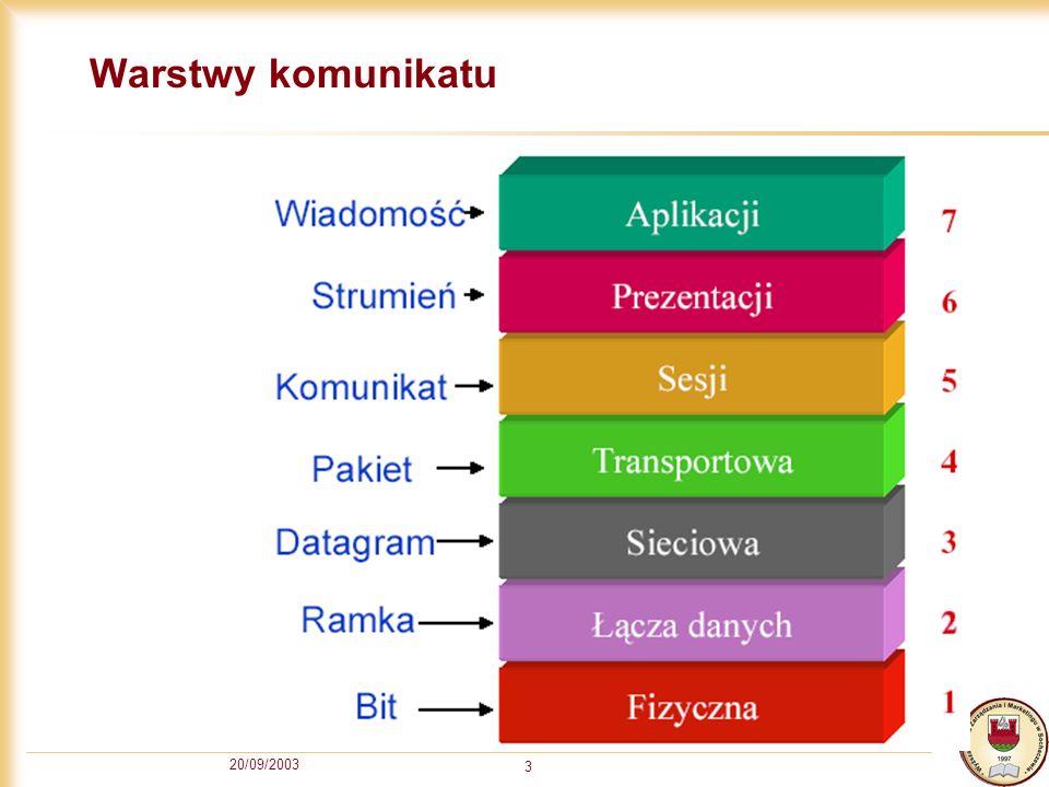 20/09/2003 3 Warstwy komunikatu