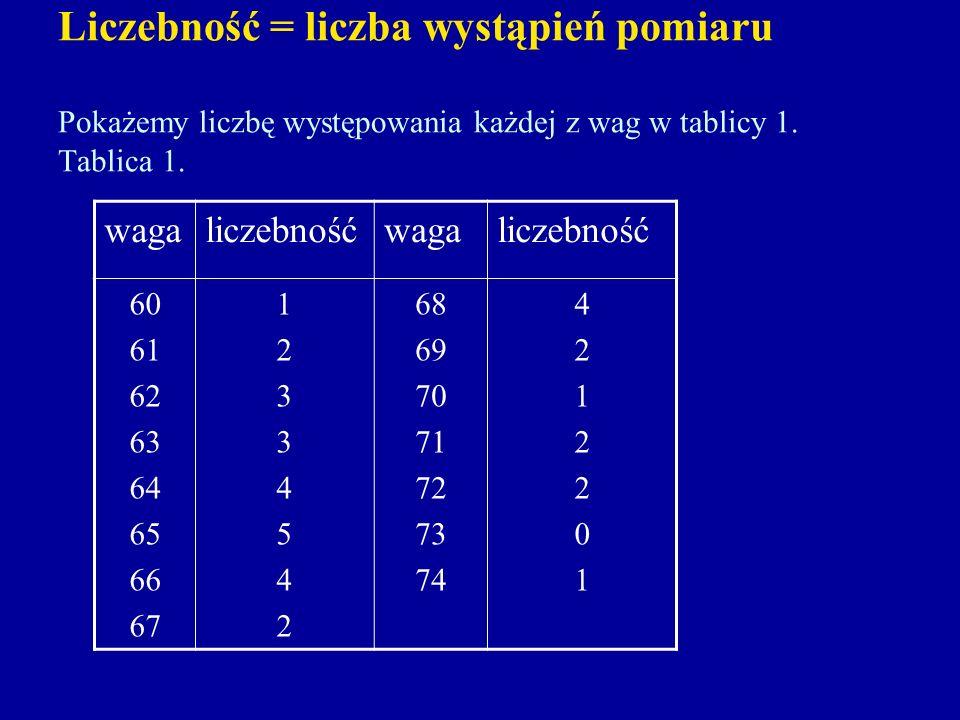 Liczebność = liczba wystąpień pomiaru Pokażemy liczbę występowania każdej z wag w tablicy 1. Tablica 1. wagaliczebnośćwagaliczebność 60 61 62 63 64 65