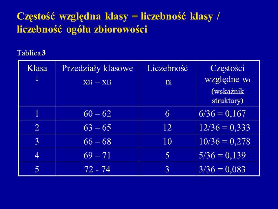 Częstość względna klasy = liczebność klasy / liczebność ogółu zbiorowości Tablica 3 Klasa i Przedziały klasowe x 0i – x 1i Liczebność n i Częstości wz
