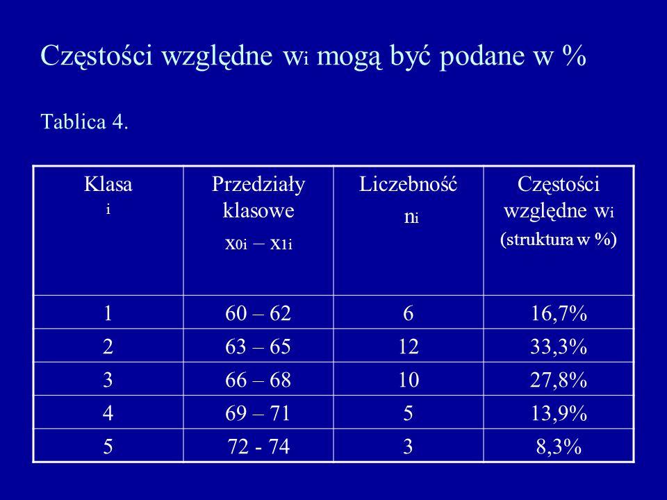 Częstości względne w i mogą być podane w % Tablica 4. Klasa i Przedziały klasowe x 0i – x 1i Liczebność n i Częstości względne w i (struktura w %) 160