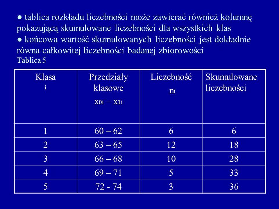 tablica rozkładu liczebności może zawierać również kolumnę pokazującą skumulowane liczebności dla wszystkich klas końcowa wartość skumulowanych liczeb