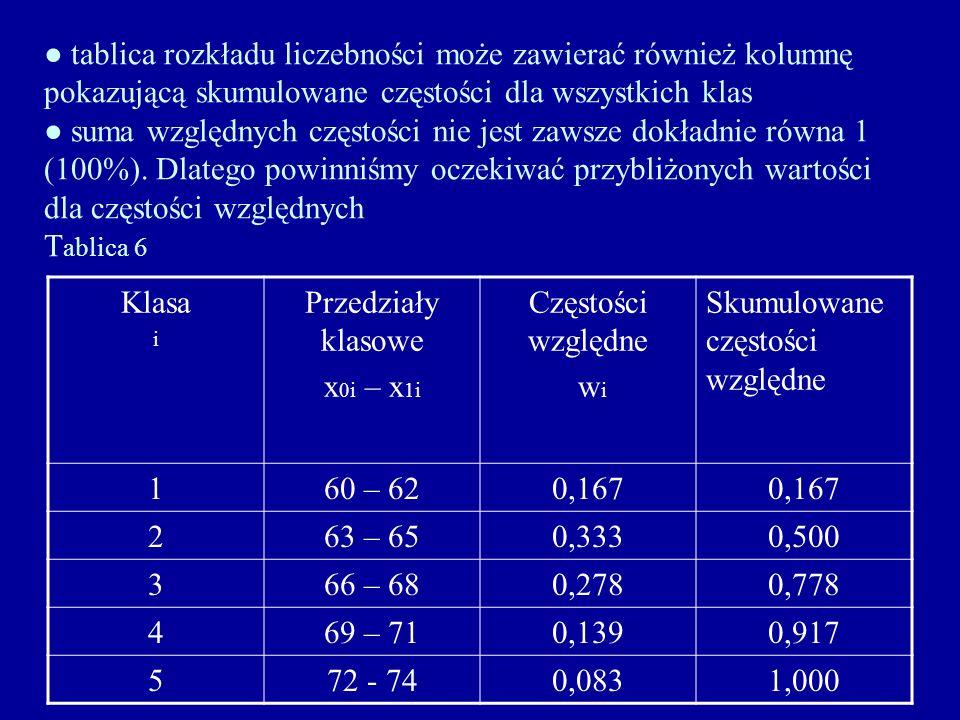 tablica rozkładu liczebności może zawierać również kolumnę pokazującą skumulowane częstości dla wszystkich klas suma względnych częstości nie jest zaw
