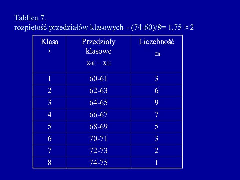 Tablica 7. rozpiętość przedziałów klasowych - (74-60)/8= 1,75 2 Klasa i Przedziały klasowe x 0i – x 1i Liczebność n i 160-613 262-636 364-659 466-677