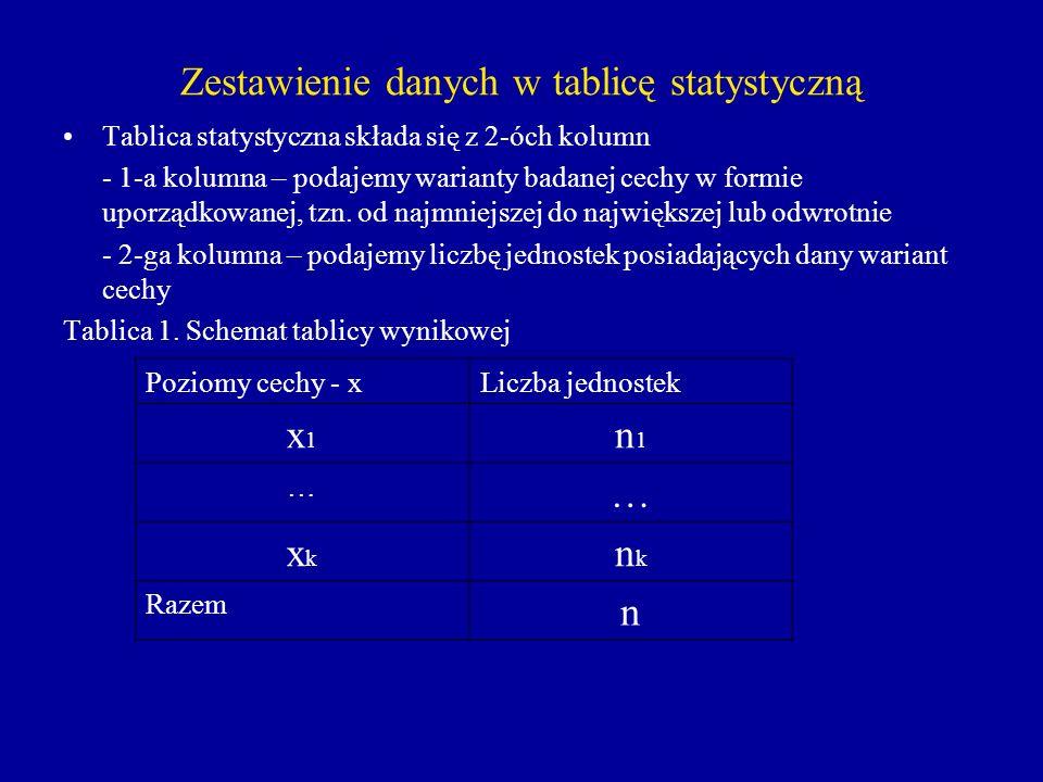 Zestawienie danych w tablicę statystyczną Tablica statystyczna składa się z 2-óch kolumn - 1-a kolumna – podajemy warianty badanej cechy w formie upor
