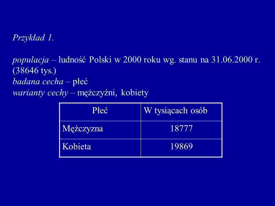 Przykład 1. populacja – ludność Polski w 2000 roku wg. stanu na 31.06.2000 r. (38646 tys.) badana cecha – płeć warianty cechy – mężczyźni, kobiety Płe