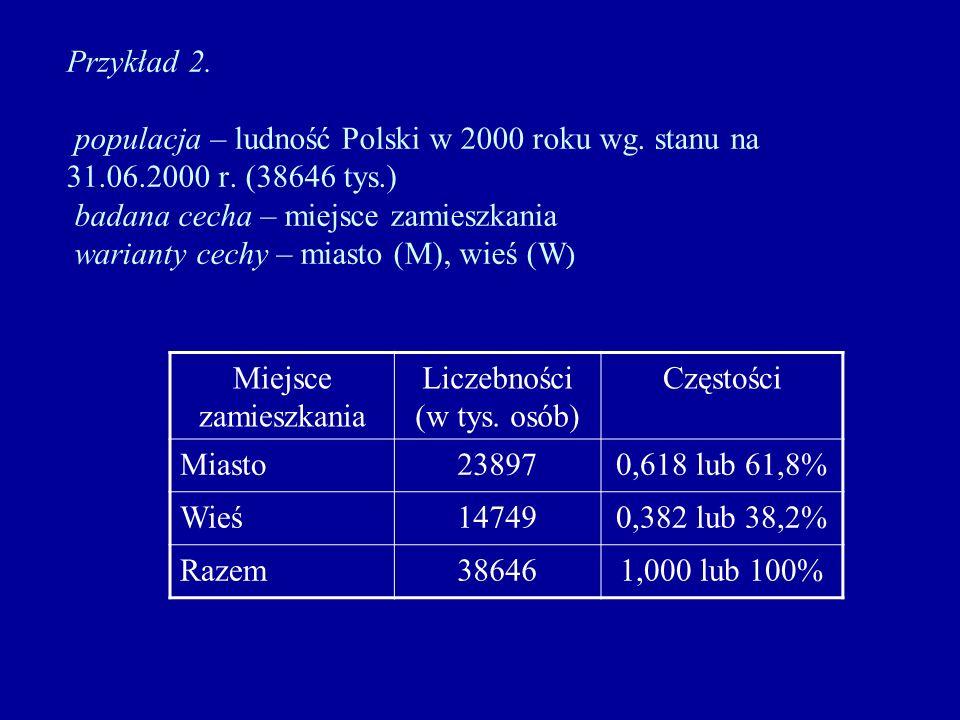 Przykład 2. populacja – ludność Polski w 2000 roku wg. stanu na 31.06.2000 r. (38646 tys.) badana cecha – miejsce zamieszkania warianty cechy – miasto