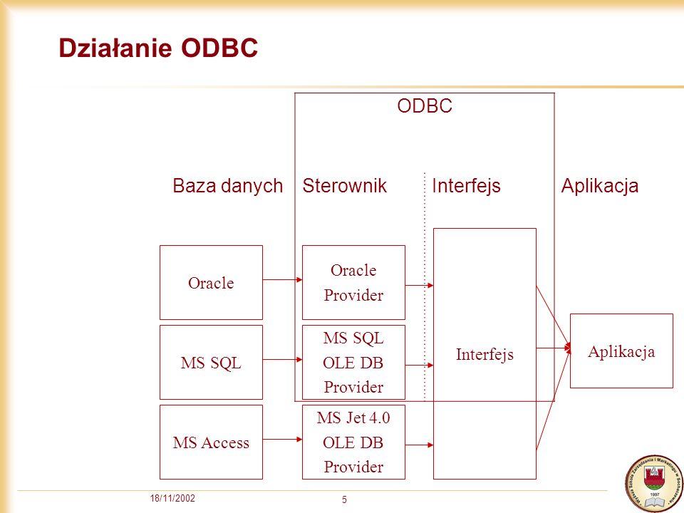 18/11/2002 5 Działanie ODBC MS Access Interfejs Aplikacja MS Jet 4.0 OLE DB Provider ODBC Baza danychSterownikInterfejsAplikacja MS SQL OLE DB Provider Oracle Provider