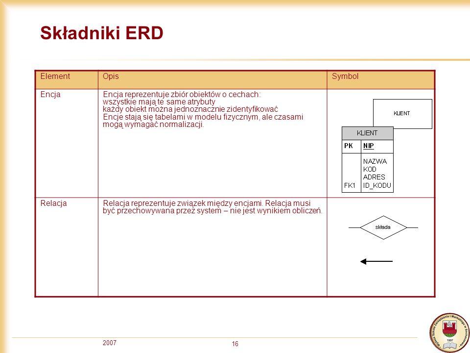 2007 16 Składniki ERD ElementOpisSymbol EncjaEncja reprezentuje zbiór obiektów o cechach: wszystkie mają te same atrybuty każdy obiekt można jednoznac
