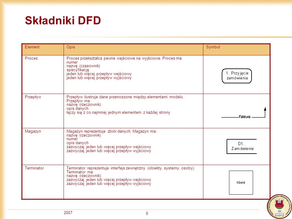 2007 6 Składniki DFD ElementOpisSymbol ProcesProces przekształca pewne wejściowe na wyjściowe. Proces ma: numer nazwę (czasownik) specyfikację jeden l