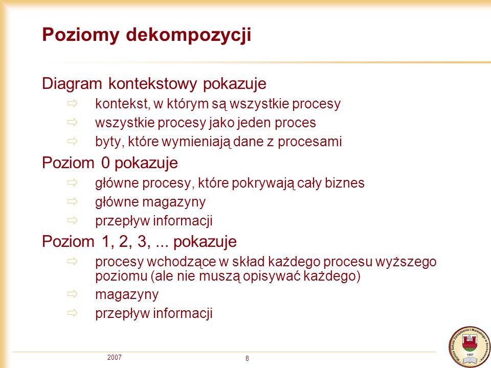 2007 19 Słownik danych dla ERD KLIENT=@NIP+NAZWA+ADRES+KOD ZAMÓWIENIE=@NR_ZAMÓWIENIA+DATA POZYCJA_ZAMÓWIENIA=@ID+ILOŚĆ+KSIĄŻKA KSIĄŻKA=@ID+AUTOR+TYTUŁ+WYDAWNICTWO+ROK