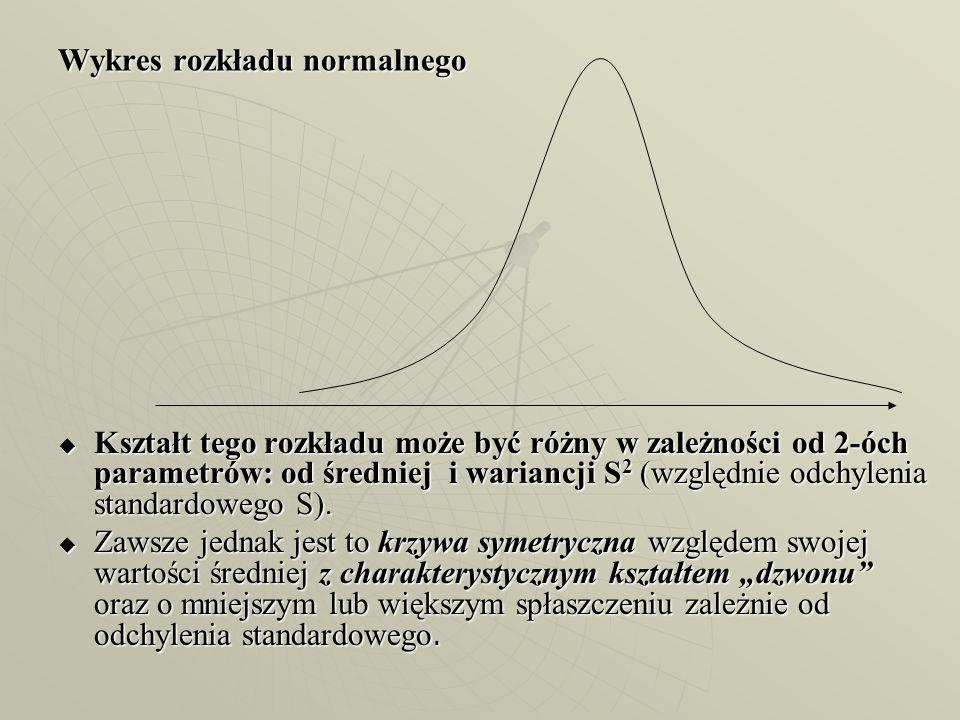Wykres rozkładu normalnego Kształt tego rozkładu może być różny w zależności od 2-óch parametrów: od średniej i wariancji S 2 (względnie odchylenia st