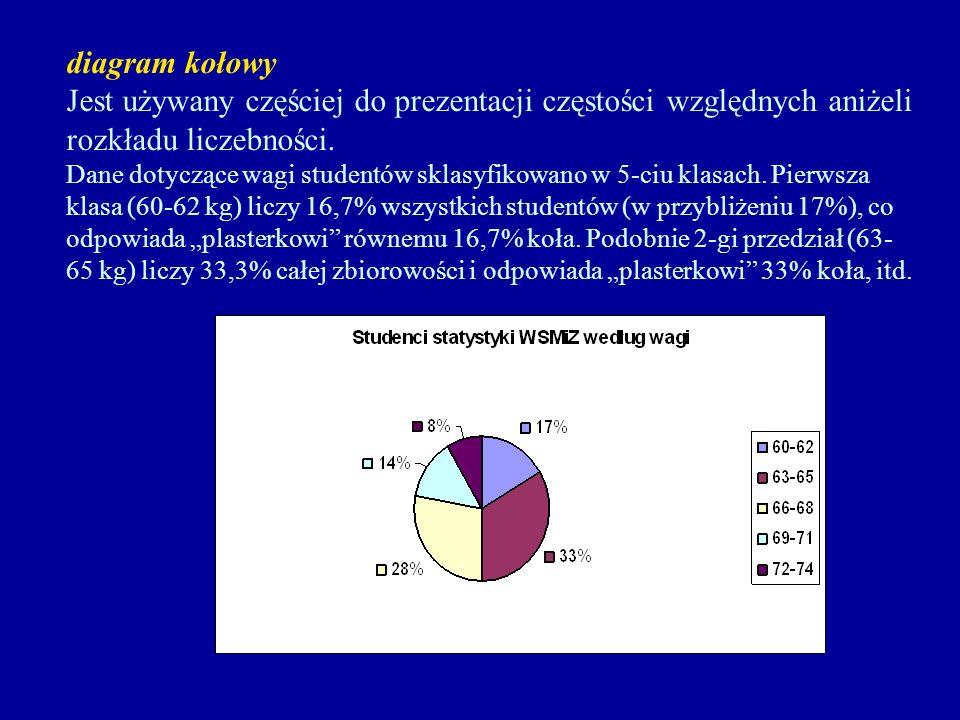diagram kołowy Jest używany częściej do prezentacji częstości względnych aniżeli rozkładu liczebności. Dane dotyczące wagi studentów sklasyfikowano w