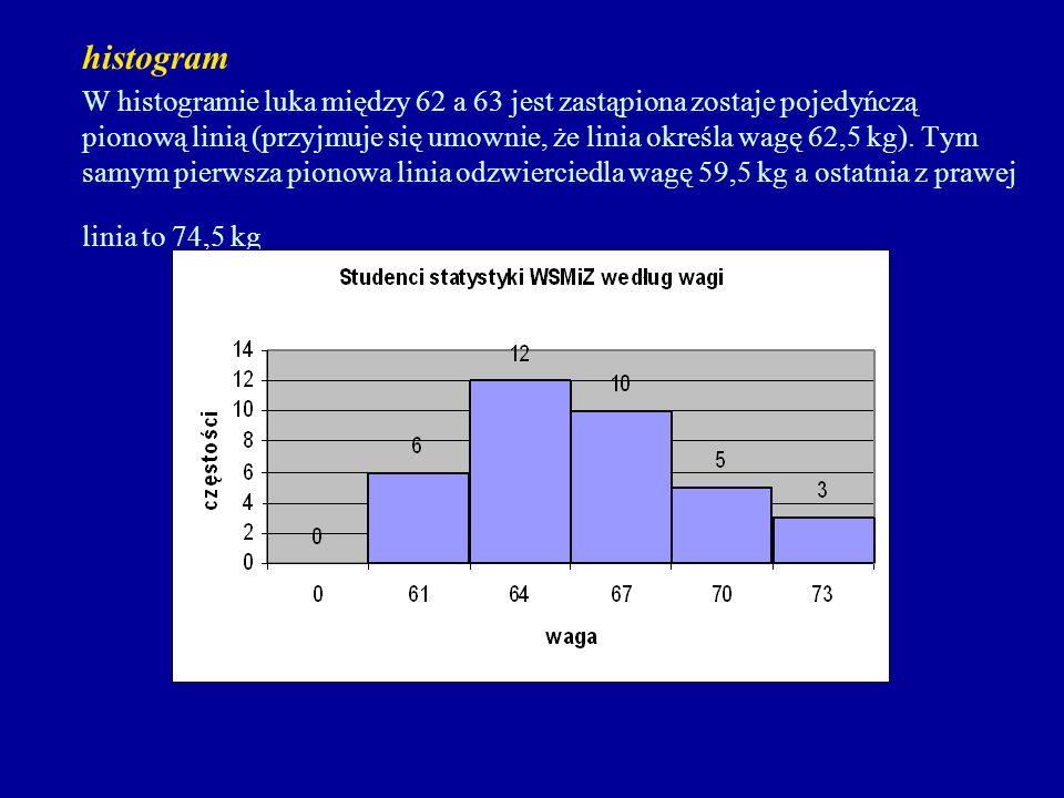 histogram W histogramie luka między 62 a 63 jest zastąpiona zostaje pojedyńczą pionową linią (przyjmuje się umownie, że linia określa wagę 62,5 kg). T