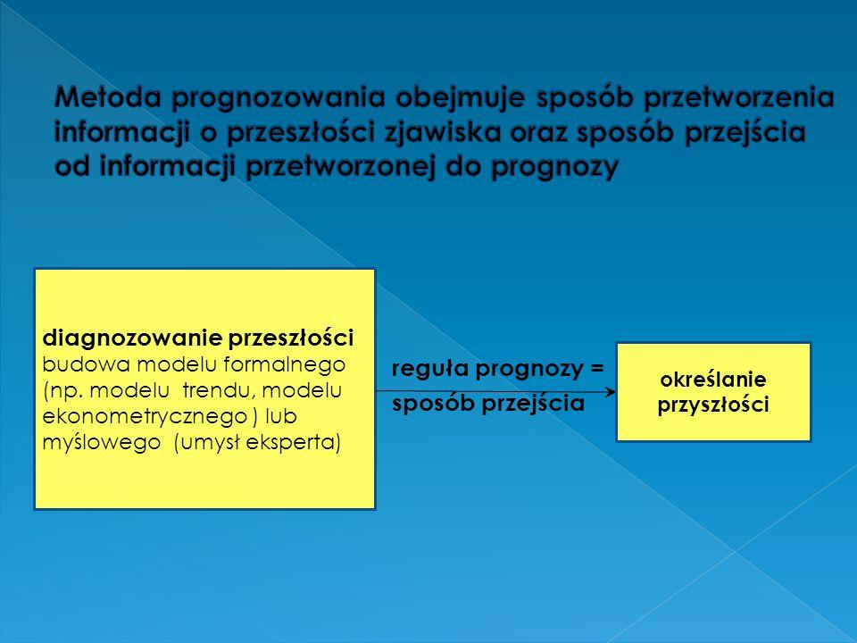 reguła prognozy = sposób przejścia diagnozowanie przeszłości budowa modelu formalnego (np. modelu trendu, modelu ekonometrycznego ) lub myślowego (umy