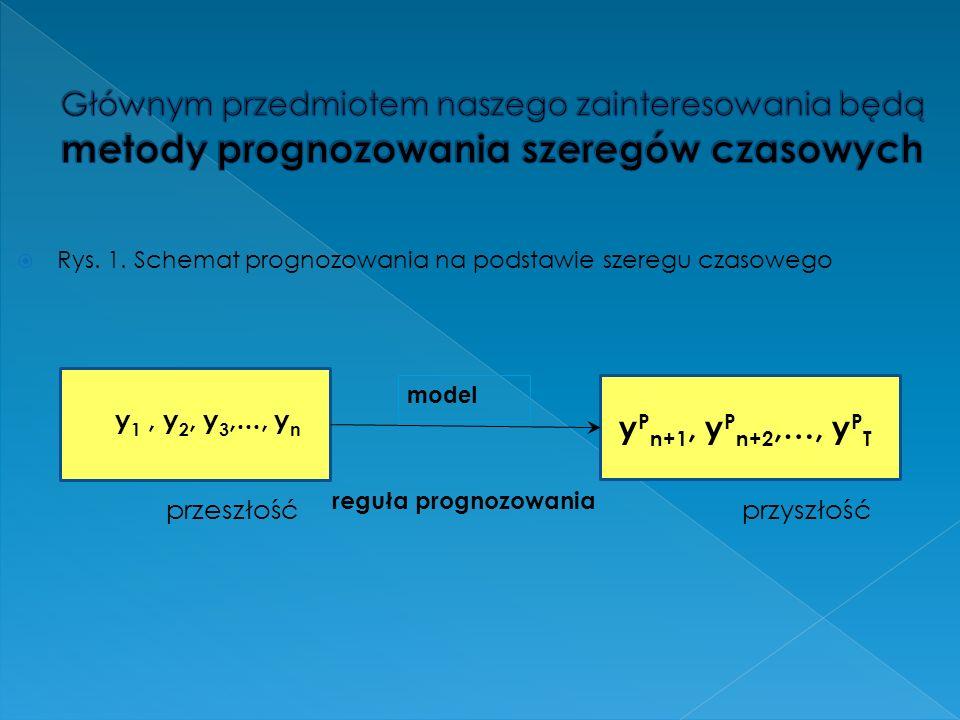 Rys. 1. Schemat prognozowania na podstawie szeregu czasowego y P n+1, y P n+2,…, y P T y 1, y 2, y 3,..., y n przeszłośćprzyszłość model reguła progno