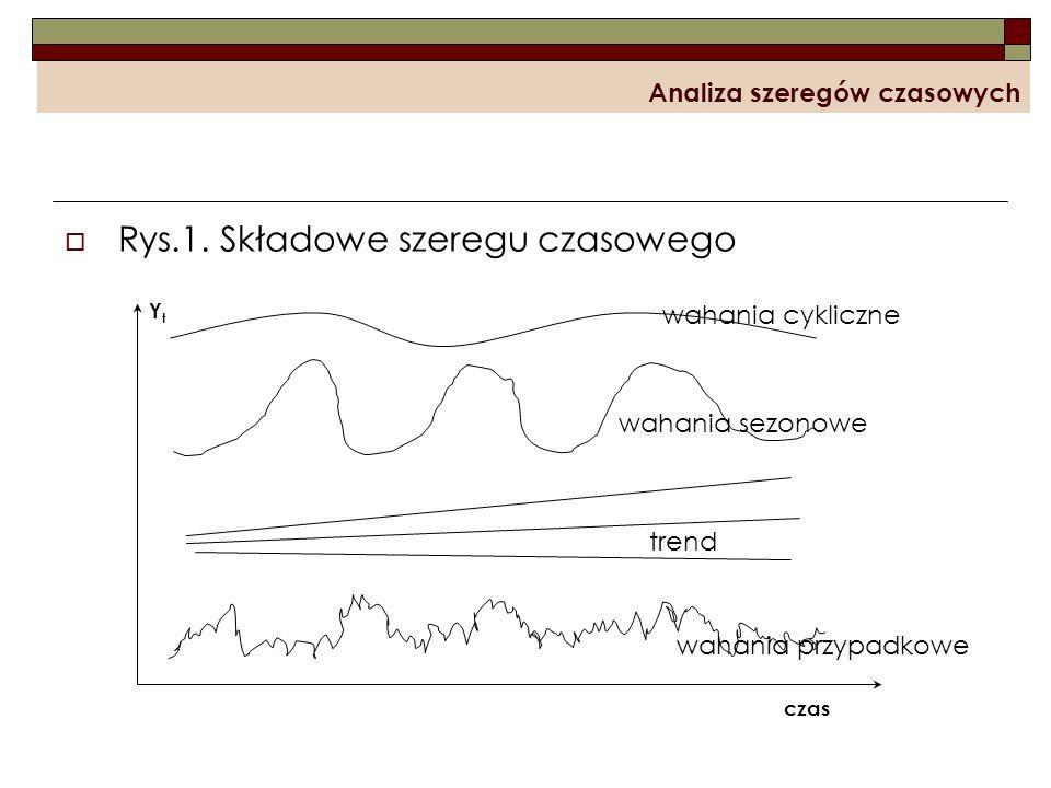 Analiza szeregów czasowych Rys.1. Składowe szeregu czasowego wahania cykliczne wahania sezonowe trend wahania przypadkowe YtYt czas