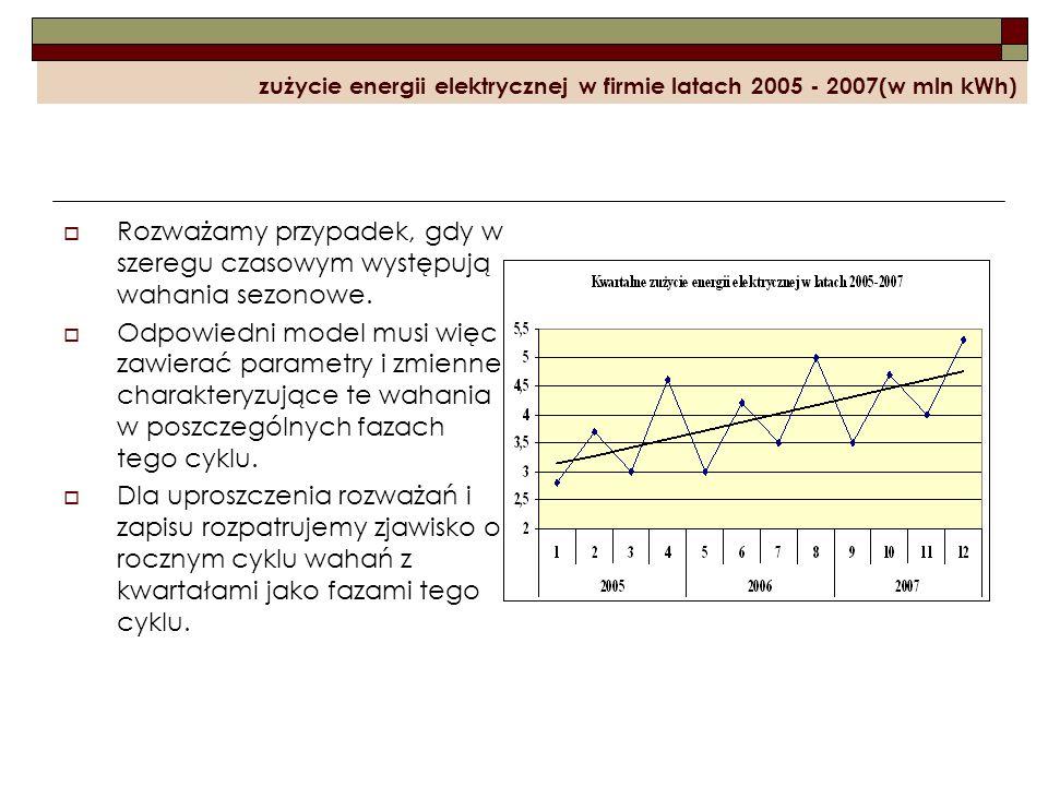 zużycie energii elektrycznej w firmie latach 2005 - 2007(w mln kWh) Rozważamy przypadek, gdy w szeregu czasowym występują wahania sezonowe. Odpowiedni