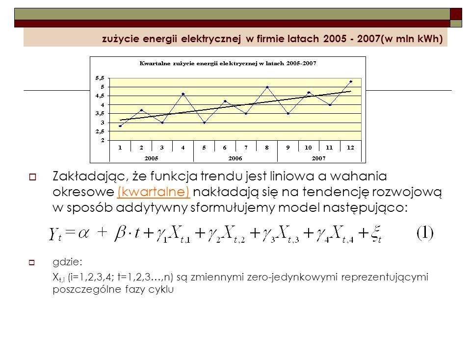 zużycie energii elektrycznej w firmie latach 2005 - 2007(w mln kWh) Zakładając, że funkcja trendu jest liniowa a wahania okresowe (kwartalne) nakładaj