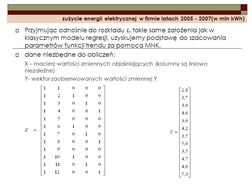 zużycie energii elektrycznej w firmie latach 2005 - 2007(w mln kWh) Przyjmując odnośnie do rozkładu ε t takie same założenia jak w klasycznym modelu r