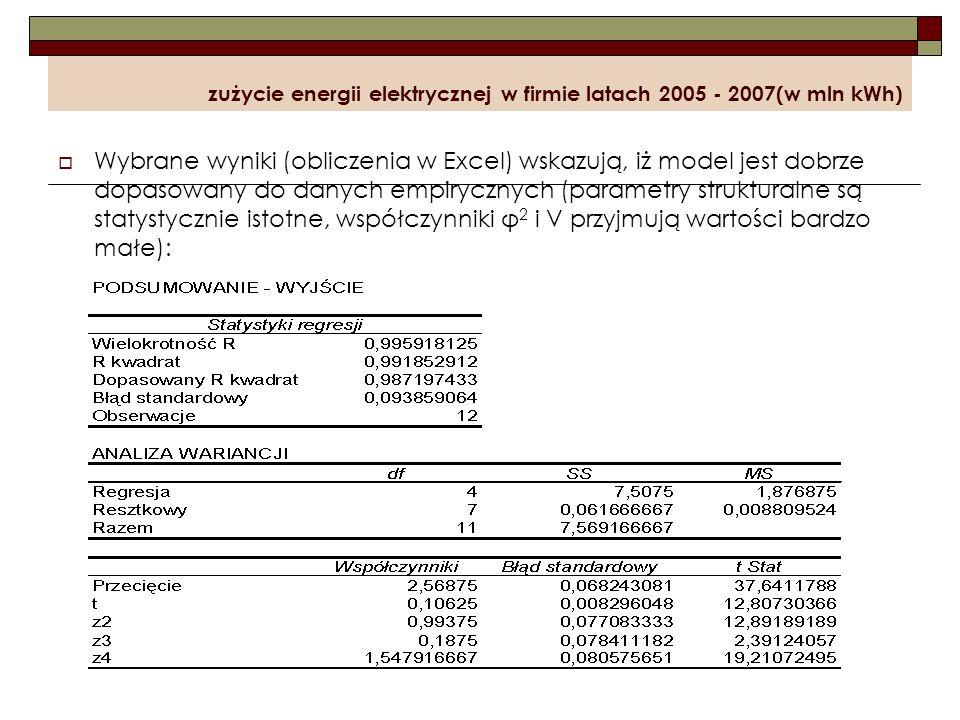 zużycie energii elektrycznej w firmie latach 2005 - 2007(w mln kWh) Wybrane wyniki (obliczenia w Excel) wskazują, iż model jest dobrze dopasowany do d