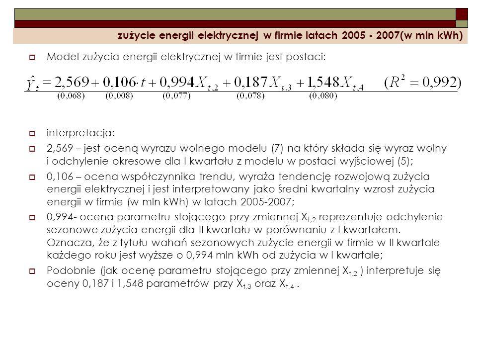 zużycie energii elektrycznej w firmie latach 2005 - 2007(w mln kWh) Model zużycia energii elektrycznej w firmie jest postaci: interpretacja: 2,569 – j