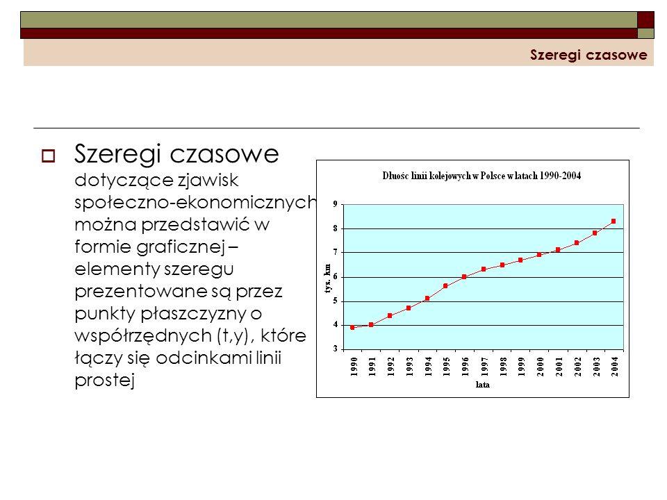 Szeregi czasowe Szeregi czasowe dotyczące zjawisk społeczno-ekonomicznych można przedstawić w formie graficznej – elementy szeregu prezentowane są prz