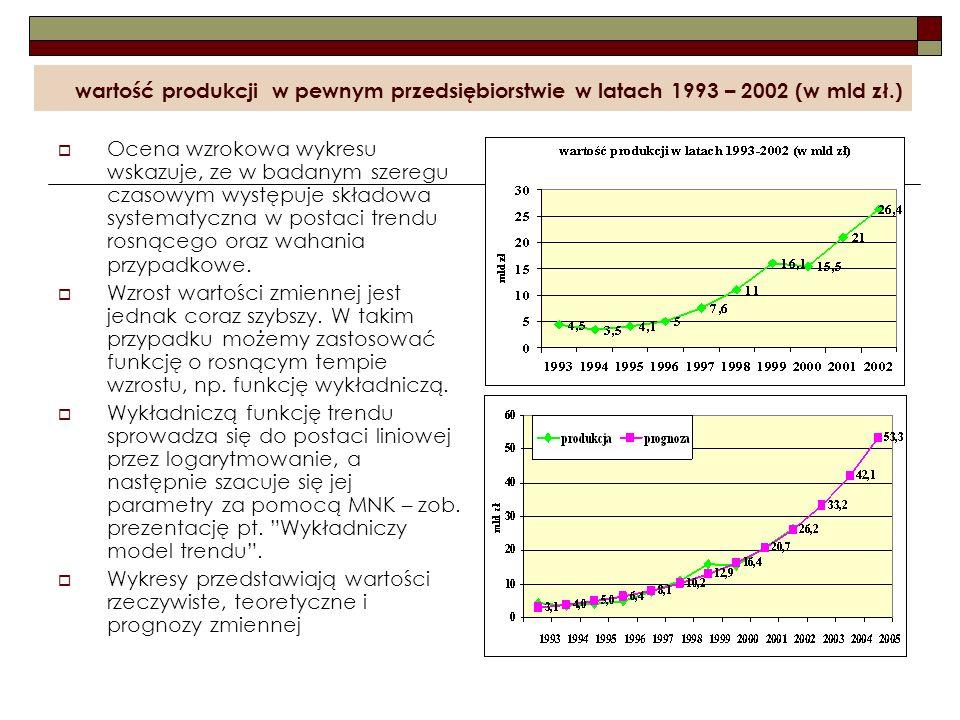 wartość produkcji w pewnym przedsiębiorstwie w latach 1993 – 2002 (w mld zł.) Ocena wzrokowa wykresu wskazuje, ze w badanym szeregu czasowym występuje