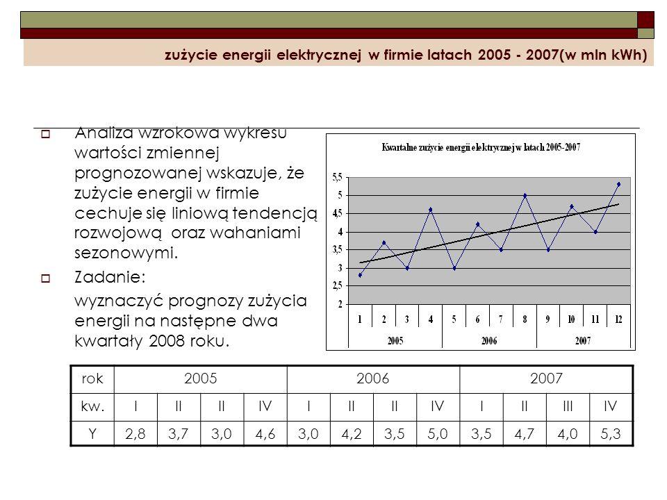 zużycie energii elektrycznej w firmie latach 2005 - 2007(w mln kWh) Analiza wzrokowa wykresu wartości zmiennej prognozowanej wskazuje, że zużycie ener