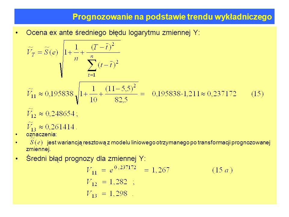 Prognozowanie na podstawie trendu wykładniczego Ocena ex ante średniego błędu logarytmu zmiennej Y: oznaczenia: jest wariancją resztową z modelu liniowego otrzymanego po transformacji prognozowanej zmiennej.