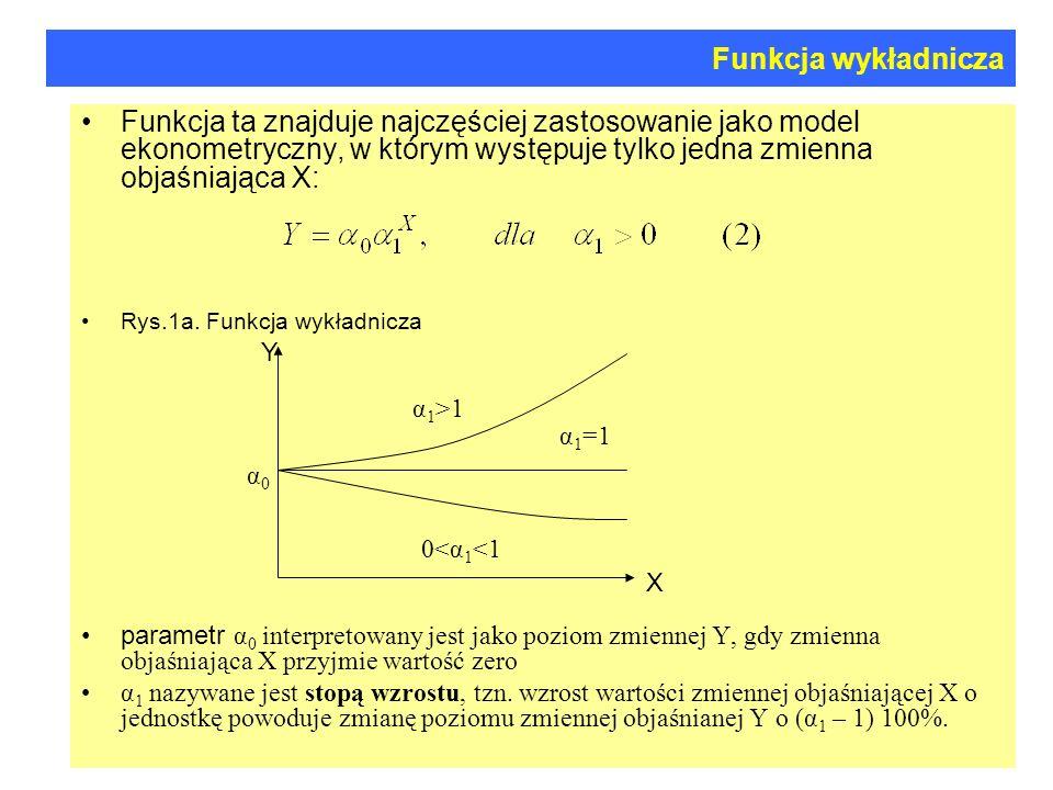 Funkcja wykładnicza Większe od jedności wartości parametru α 1 oznaczają wzrost wartości zmiennej objaśnianej Y np.