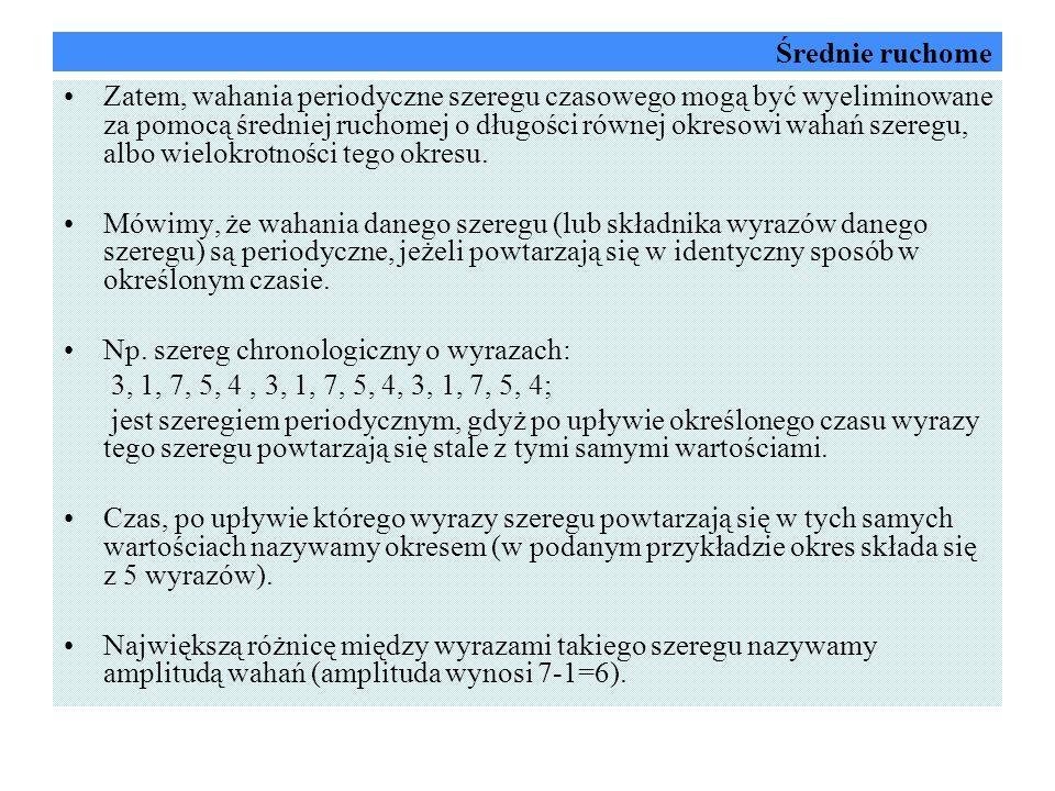 Konstrukcja prognozy Metoda średniej ruchomej umożliwia obliczenie prognozy zgodnie z następującym wzorem: gdzie: k – stała wygładzania Sprzedaż dobra A w I kwartale 2004 roku wyniesie 2520,5 sztuk.
