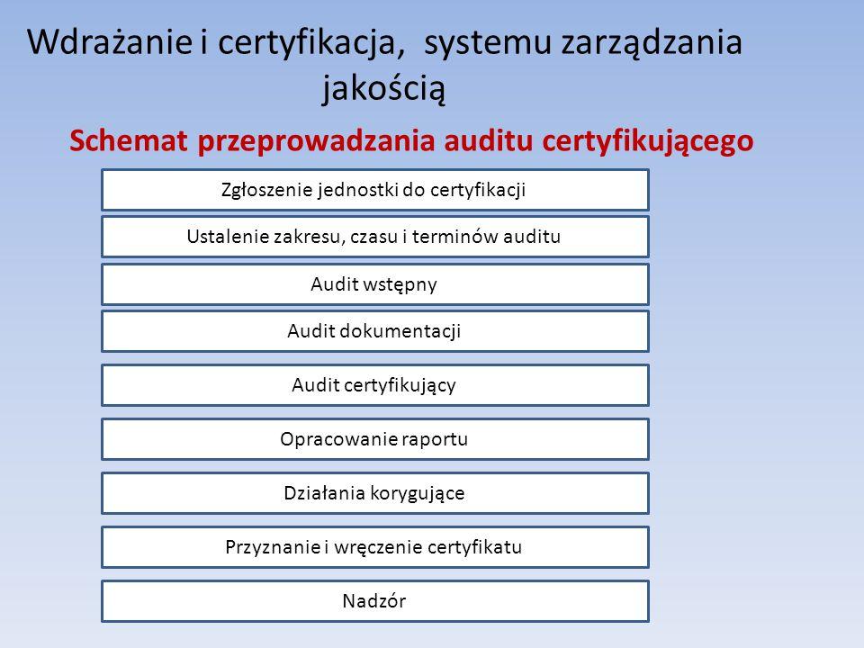Wdrażanie i certyfikacja, systemu zarządzania jakością Nadzór Zgłoszenie jednostki do certyfikacji Ustalenie zakresu, czasu i terminów auditu Audit ws
