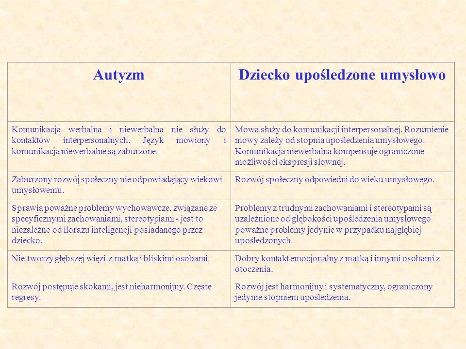 AutyzmDziecko upośledzone umysłowo Komunikacja werbalna i niewerbalna nie służy do kontaktów interpersonalnych. Język mówiony i komunikacja niewerbaln