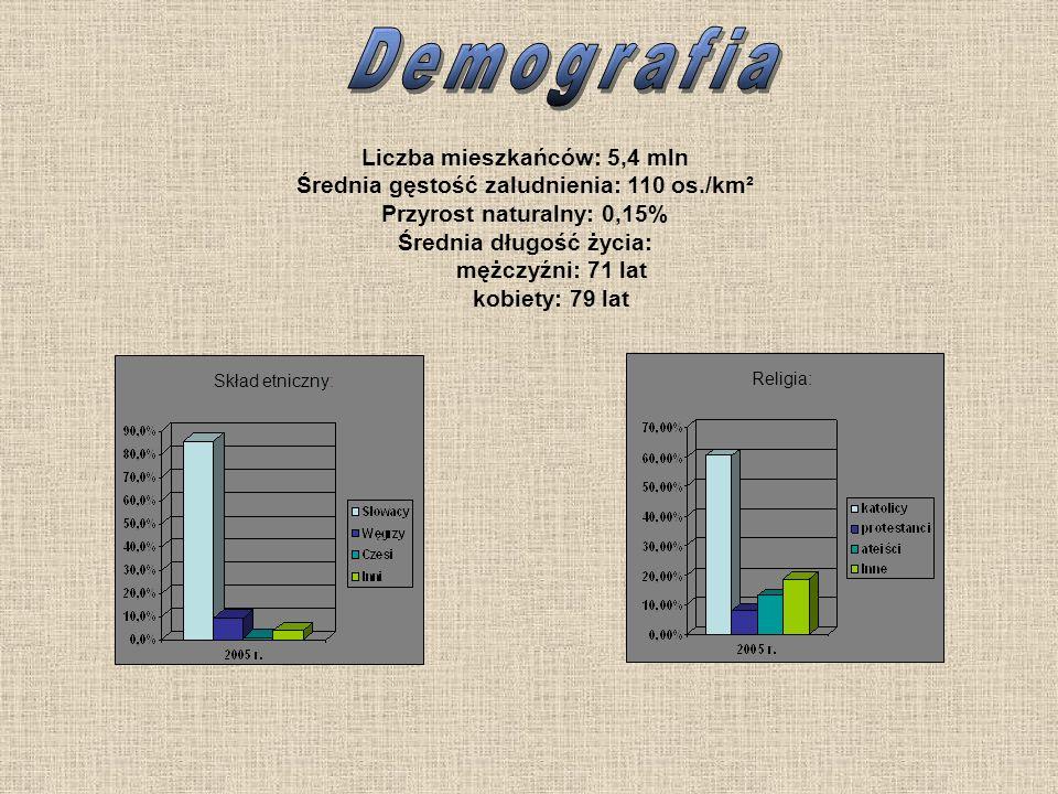 Liczba mieszkańców: 5,4 mln Średnia gęstość zaludnienia: 110 os./km² Przyrost naturalny: 0,15% Średnia długość życia: mężczyźni: 71 lat kobiety: 79 la