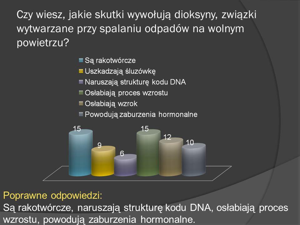Czy wiesz, jakie skutki wywołują dioksyny, związki wytwarzane przy spalaniu odpadów na wolnym powietrzu? Poprawne odpowiedzi: Są rakotwórcze, naruszaj