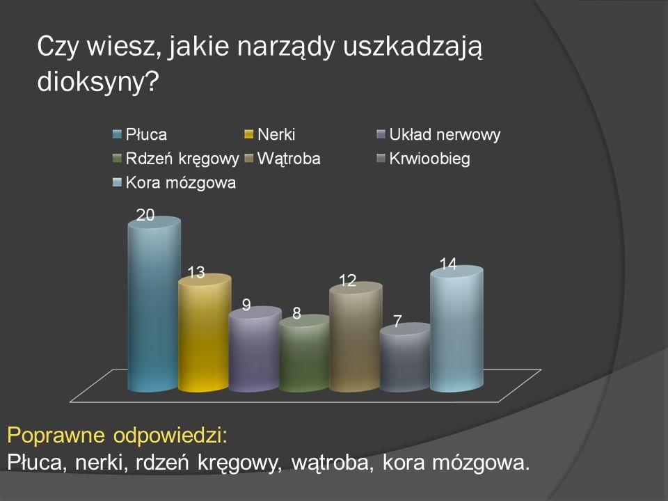 Wnioski Po analizie wykresów możemy stwierdzić, że w większości naszych domów odbywa się segregacja śmieci.