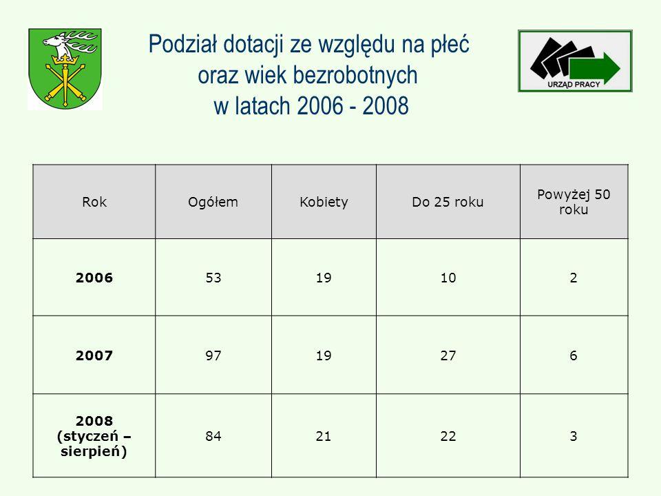 Podział dotacji ze względu na płeć oraz wiek bezrobotnych w latach 2006 - 2008 RokOgółemKobietyDo 25 roku Powyżej 50 roku 20065319102 20079719276 2008 (styczeń – sierpień) 8421223