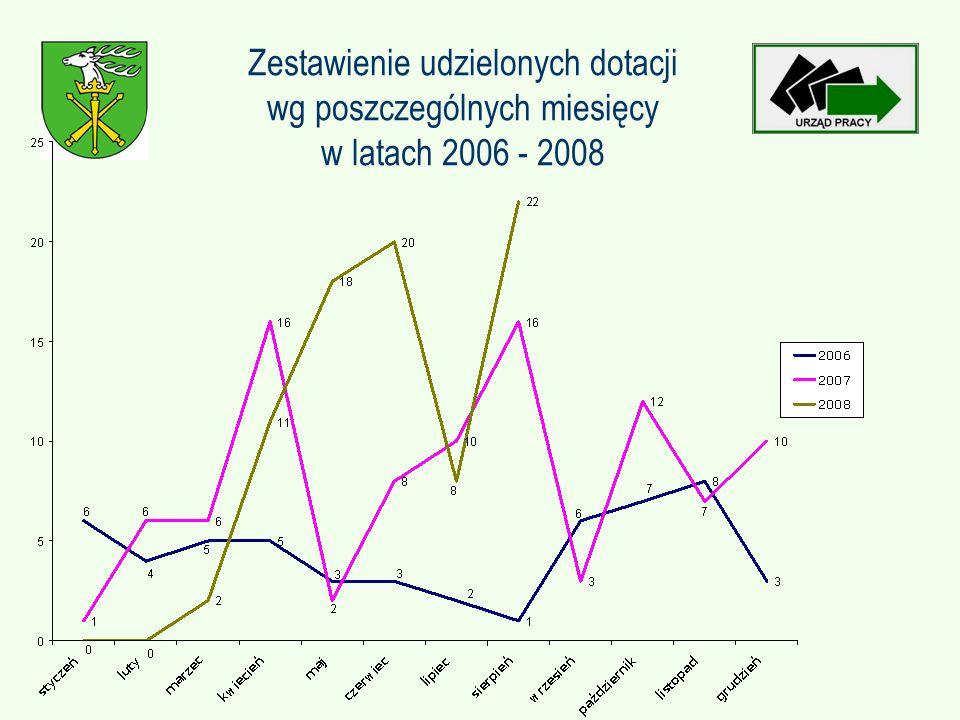 Zestawienie udzielonych dotacji wg poszczególnych miesięcy w latach 2006 - 2008