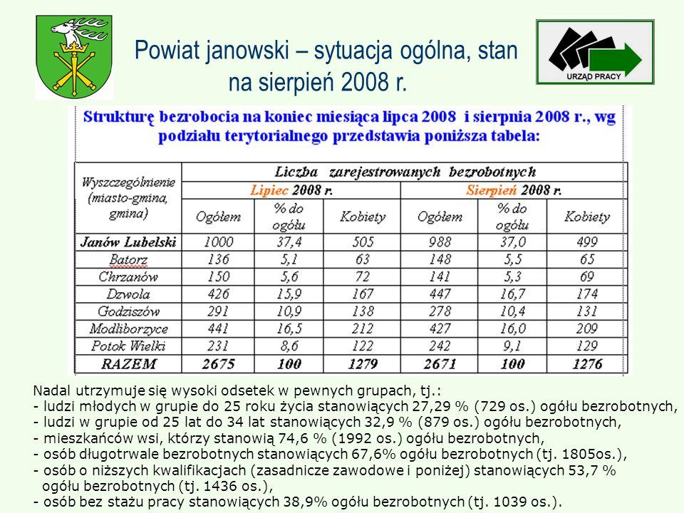 Nadal utrzymuje się wysoki odsetek w pewnych grupach, tj.: - ludzi młodych w grupie do 25 roku życia stanowiących 27,29 % (729 os.) ogółu bezrobotnych, - ludzi w grupie od 25 lat do 34 lat stanowiących 32,9 % (879 os.) ogółu bezrobotnych, - mieszkańców wsi, którzy stanowią 74,6 % (1992 os.) ogółu bezrobotnych, - osób długotrwale bezrobotnych stanowiących 67,6% ogółu bezrobotnych (tj.