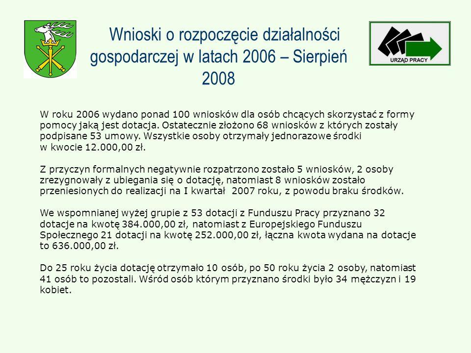 Wnioski o rozpoczęcie działalności gospodarczej w latach 2006 – Sierpień 2008 W roku 2006 wydano ponad 100 wniosków dla osób chcących skorzystać z formy pomocy jaką jest dotacja.