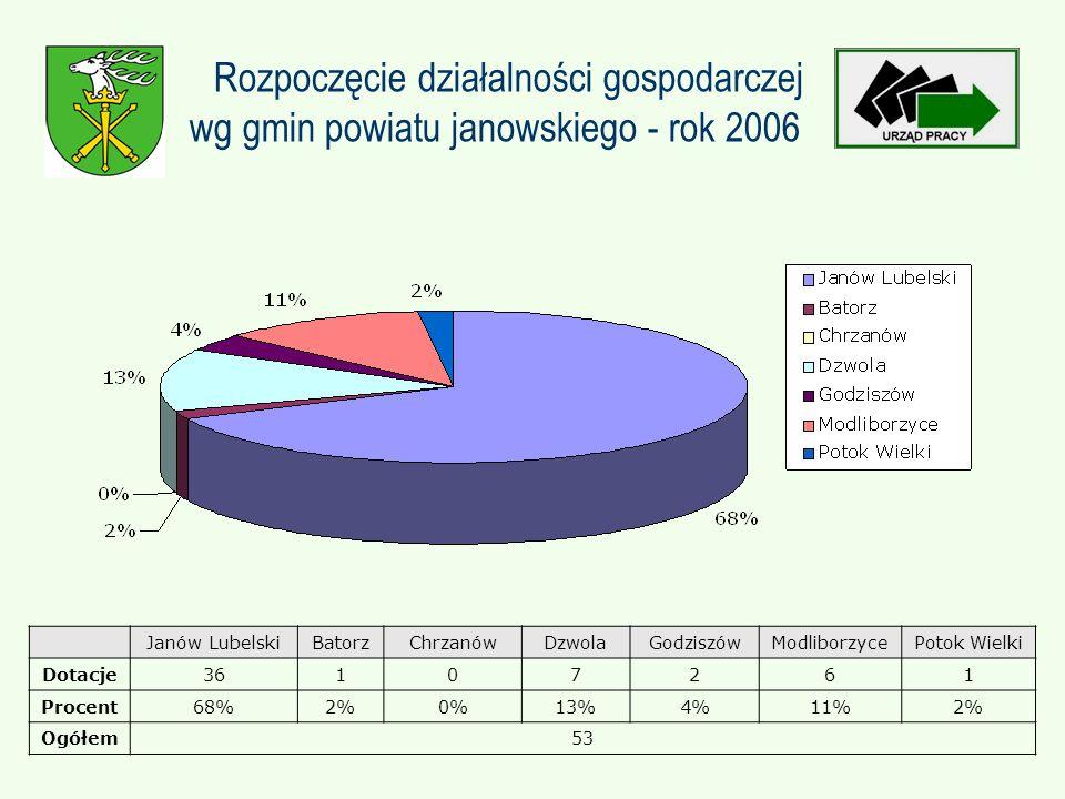 Rozpoczęcie działalności gospodarczej wg gmin powiatu janowskiego - rok 2006 Janów LubelskiBatorzChrzanówDzwolaGodziszówModliborzycePotok Wielki Dotacje36107261 Procent68%2%0%13%4%11%2% Ogółem53