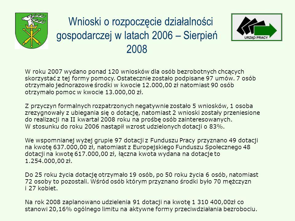 Wnioski o rozpoczęcie działalności gospodarczej w latach 2006 – Sierpień 2008 W roku 2007 wydano ponad 120 wniosków dla osób bezrobotnych chcących skorzystać z tej formy pomocy.