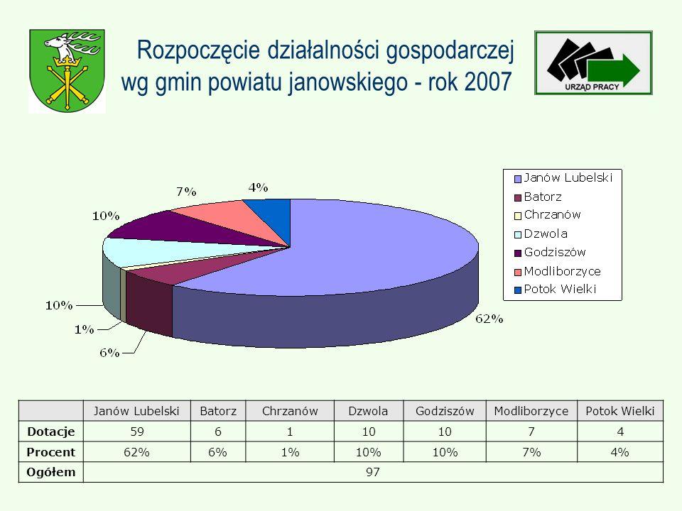 Rozpoczęcie działalności gospodarczej wg gmin powiatu janowskiego - rok 2007 Janów LubelskiBatorzChrzanówDzwolaGodziszówModliborzycePotok Wielki Dotacje596110 74 Procent62%6%1%10% 7%4% Ogółem97