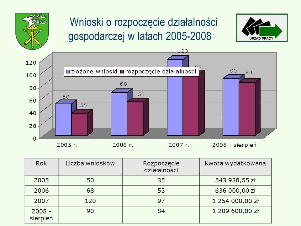 Wnioski o rozpoczęcie działalności gospodarczej w latach 2005-2008 RokLiczba wnioskówRozpoczęcie działalności Kwota wydatkowana 20055035543 938,55 zł 20066853636 000,00 zł 2007120971 254 000,00 zł 2008 - sierpień 90841 209 600,00 zł