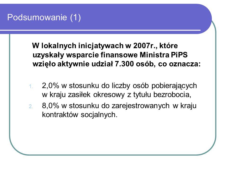 Podsumowanie (1) W lokalnych inicjatywach w 2007r., które uzyskały wsparcie finansowe Ministra PiPS wzięło aktywnie udział 7.300 osób, co oznacza: 1.